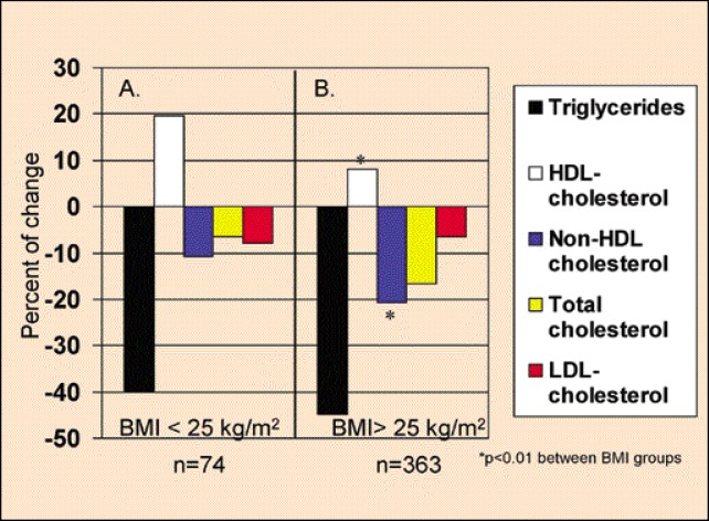Figure 1: The percentage of change in the lipid parameters is different in cases with a body mass index above 25 kg/m<sup>2</sup> compared to the response observed in lean individuals during treatment with ciprofibrate and diet.
