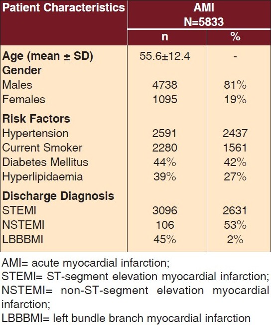 Table 1 :Baseline characteristics of acute myocardial infarction patients