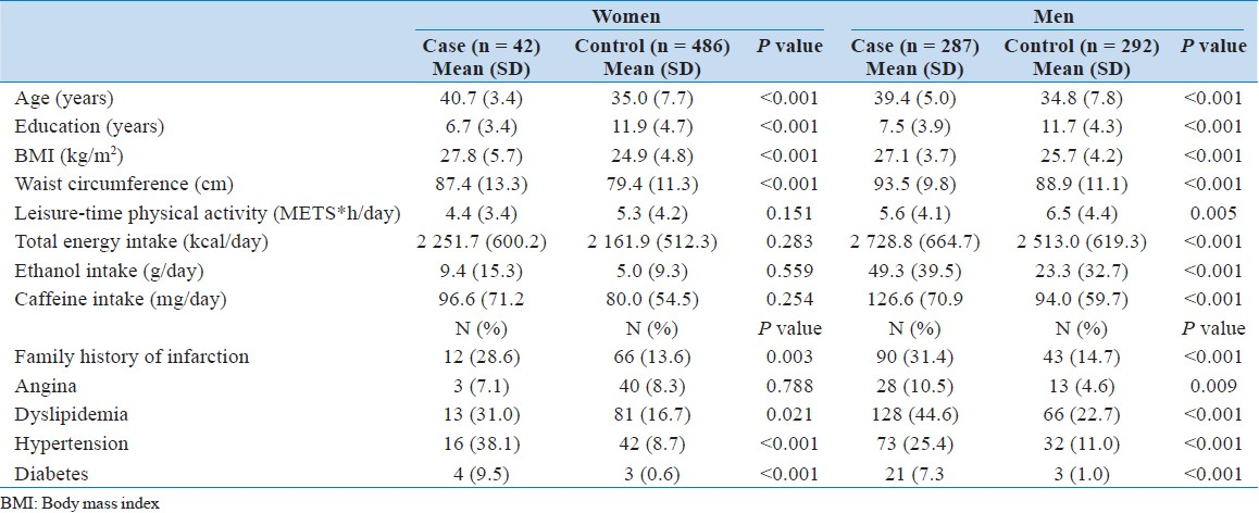 Table 1: Sociodemographic, anthropometric, behavioral, and clinical characteristics of acute myocardial infarction cases and controls, by gender