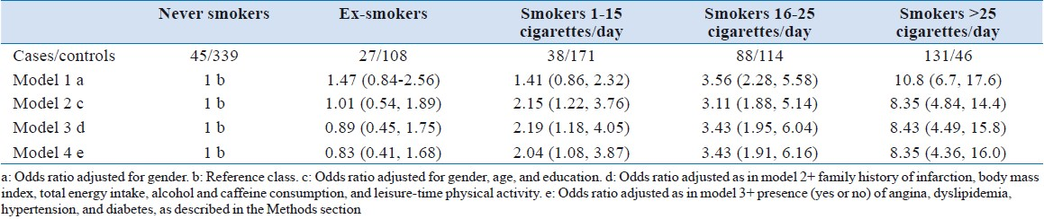 Table 3: Adjusted odds ratios and 95% CI of smoking in AMI young patients