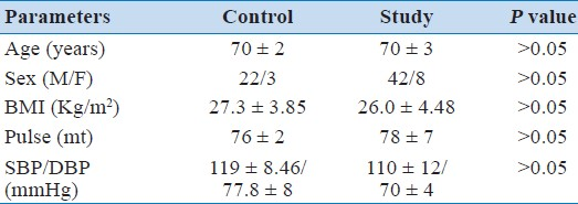 Table 1: Basal clinical characteristics of study and control group subjects