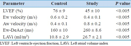 Table 2: Values of echocardiographic LV systolic and diastolic function parameters in study and control group subjects