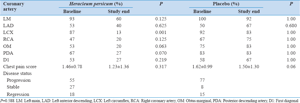 Table 2: Frequency of coronary arteries with normal angiographic finding at baseline and study end