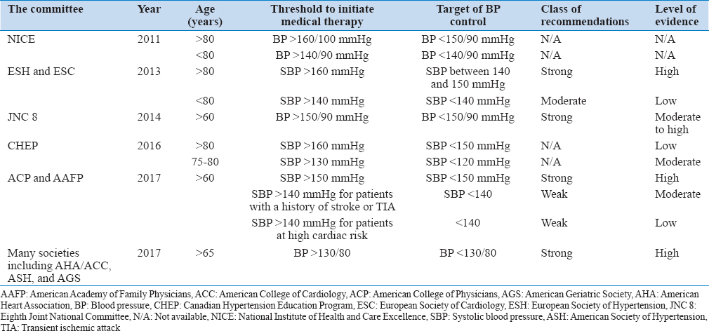 Hypertension Management In The Elderly What Is The Optimal