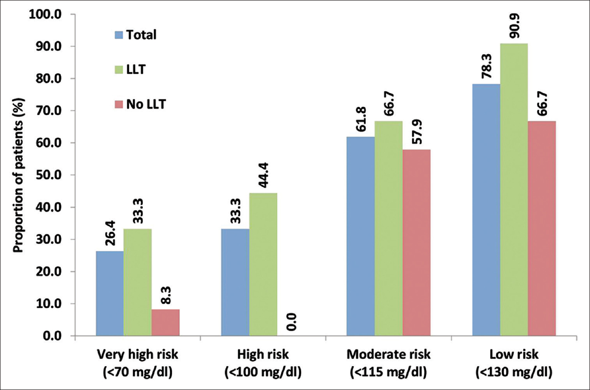 Figure 1: Target low-density lipoprotein cholesterol attainment in ACS patients (% at goal) by risk level prior to ACS Original figure.Risk level determined according the European Society of Cardiology/European Atherosclerosis Society guidelines. Total population: Very high risk: <i>n</i> = 129 (LLT 93, no LLT 36); high risk: <i>n</i> = 12 (LLT 9, no LLT 3); moderate risk: <i>n</i> = 34 (LLT 15, no LLT 19); low risk: <i>n</i> = 23 (LLT 11, no LLT 12)