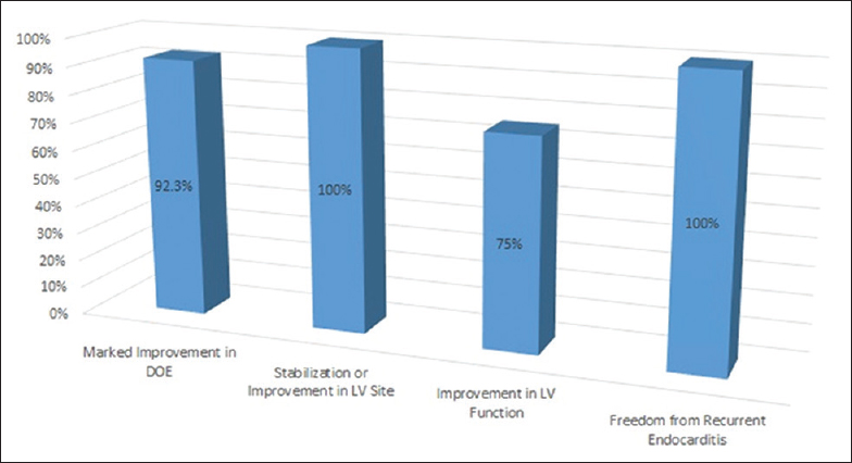 Figure 2: Percentage of patients on follow-up who experienced improvement in dyspnea on exertion, left ventricular size, left ventricular function, freedom from endocarditis