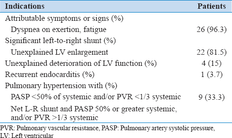 Table 3: Indications for patent ductus arteriosus closure