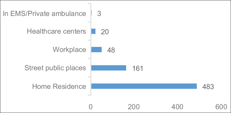 Figure 2: Location of out of hospital cardiac arrest cases attended by the National Ambulance between June 2017 and July 2019