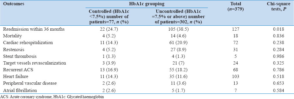 Table 2: Outcomes among two groups of glycated hemoglobin level